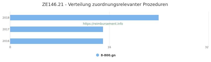 ZE146.21 Verteilung und Anzahl der zuordnungsrelevanten Prozeduren (OPS Codes) zum Zusatzentgelt (ZE) pro Jahr