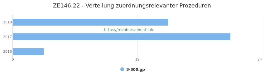 ZE146.22 Verteilung und Anzahl der zuordnungsrelevanten Prozeduren (OPS Codes) zum Zusatzentgelt (ZE) pro Jahr