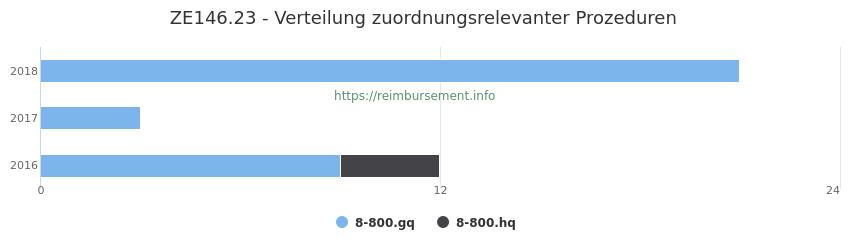 ZE146.23 Verteilung und Anzahl der zuordnungsrelevanten Prozeduren (OPS Codes) zum Zusatzentgelt (ZE) pro Jahr