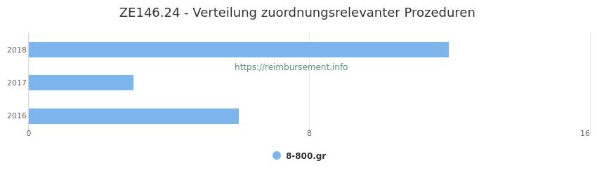 ZE146.24 Verteilung und Anzahl der zuordnungsrelevanten Prozeduren (OPS Codes) zum Zusatzentgelt (ZE) pro Jahr