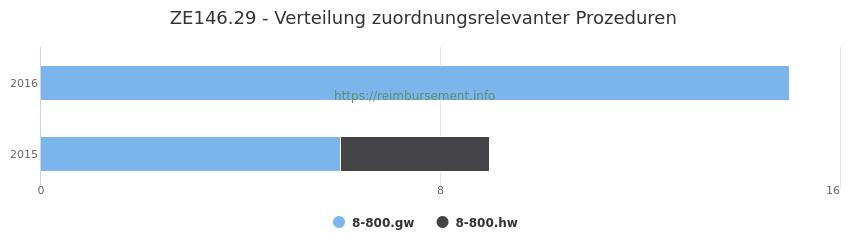 ZE146.29 Verteilung und Anzahl der zuordnungsrelevanten Prozeduren (OPS Codes) zum Zusatzentgelt (ZE) pro Jahr