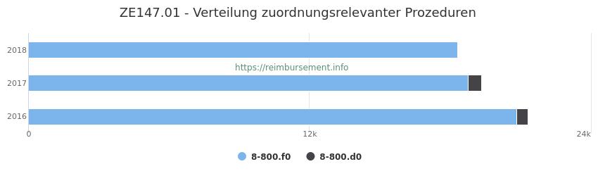 ZE147.01 Verteilung und Anzahl der zuordnungsrelevanten Prozeduren (OPS Codes) zum Zusatzentgelt (ZE) pro Jahr
