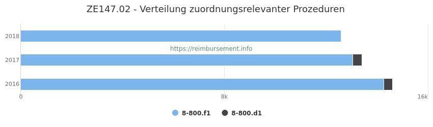 ZE147.02 Verteilung und Anzahl der zuordnungsrelevanten Prozeduren (OPS Codes) zum Zusatzentgelt (ZE) pro Jahr