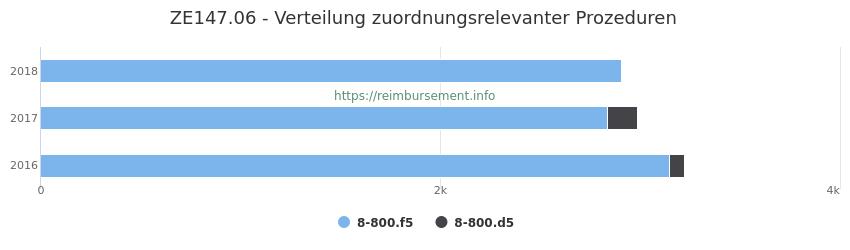ZE147.06 Verteilung und Anzahl der zuordnungsrelevanten Prozeduren (OPS Codes) zum Zusatzentgelt (ZE) pro Jahr