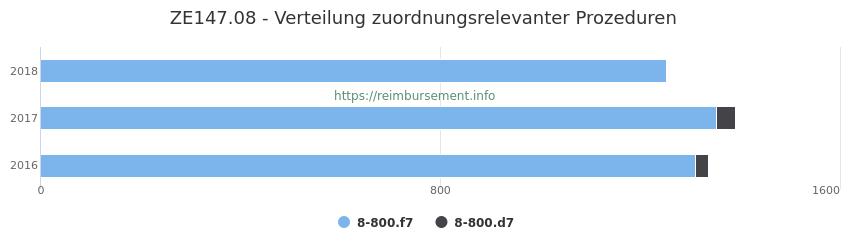 ZE147.08 Verteilung und Anzahl der zuordnungsrelevanten Prozeduren (OPS Codes) zum Zusatzentgelt (ZE) pro Jahr