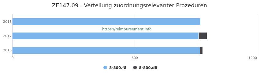 ZE147.09 Verteilung und Anzahl der zuordnungsrelevanten Prozeduren (OPS Codes) zum Zusatzentgelt (ZE) pro Jahr