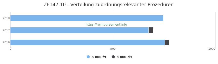 ZE147.10 Verteilung und Anzahl der zuordnungsrelevanten Prozeduren (OPS Codes) zum Zusatzentgelt (ZE) pro Jahr