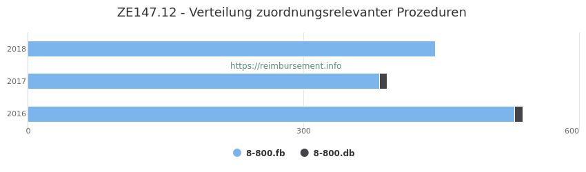 ZE147.12 Verteilung und Anzahl der zuordnungsrelevanten Prozeduren (OPS Codes) zum Zusatzentgelt (ZE) pro Jahr
