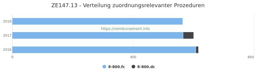 ZE147.13 Verteilung und Anzahl der zuordnungsrelevanten Prozeduren (OPS Codes) zum Zusatzentgelt (ZE) pro Jahr