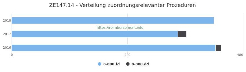 ZE147.14 Verteilung und Anzahl der zuordnungsrelevanten Prozeduren (OPS Codes) zum Zusatzentgelt (ZE) pro Jahr