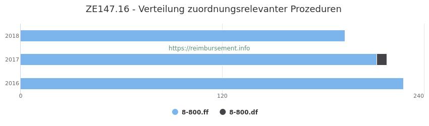 ZE147.16 Verteilung und Anzahl der zuordnungsrelevanten Prozeduren (OPS Codes) zum Zusatzentgelt (ZE) pro Jahr