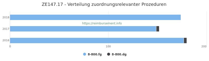ZE147.17 Verteilung und Anzahl der zuordnungsrelevanten Prozeduren (OPS Codes) zum Zusatzentgelt (ZE) pro Jahr