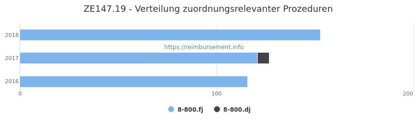 ZE147.19 Verteilung und Anzahl der zuordnungsrelevanten Prozeduren (OPS Codes) zum Zusatzentgelt (ZE) pro Jahr