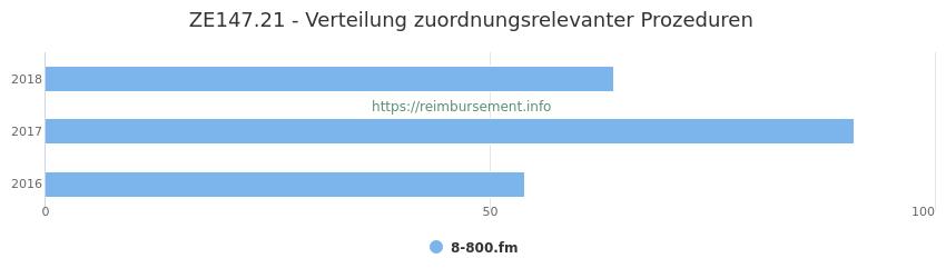ZE147.21 Verteilung und Anzahl der zuordnungsrelevanten Prozeduren (OPS Codes) zum Zusatzentgelt (ZE) pro Jahr