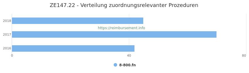 ZE147.22 Verteilung und Anzahl der zuordnungsrelevanten Prozeduren (OPS Codes) zum Zusatzentgelt (ZE) pro Jahr