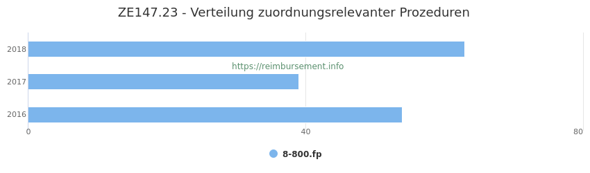 ZE147.23 Verteilung und Anzahl der zuordnungsrelevanten Prozeduren (OPS Codes) zum Zusatzentgelt (ZE) pro Jahr