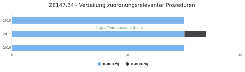 ZE147.24 Verteilung und Anzahl der zuordnungsrelevanten Prozeduren (OPS Codes) zum Zusatzentgelt (ZE) pro Jahr