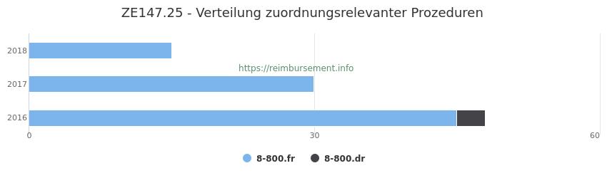 ZE147.25 Verteilung und Anzahl der zuordnungsrelevanten Prozeduren (OPS Codes) zum Zusatzentgelt (ZE) pro Jahr