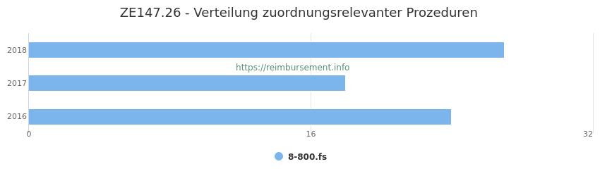 ZE147.26 Verteilung und Anzahl der zuordnungsrelevanten Prozeduren (OPS Codes) zum Zusatzentgelt (ZE) pro Jahr