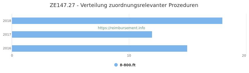 ZE147.27 Verteilung und Anzahl der zuordnungsrelevanten Prozeduren (OPS Codes) zum Zusatzentgelt (ZE) pro Jahr