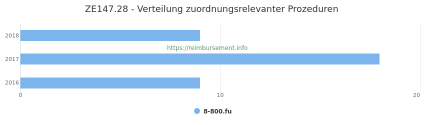 ZE147.28 Verteilung und Anzahl der zuordnungsrelevanten Prozeduren (OPS Codes) zum Zusatzentgelt (ZE) pro Jahr