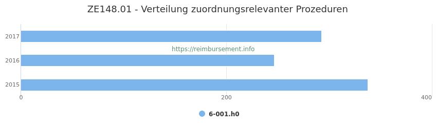 ZE148.01 Verteilung und Anzahl der zuordnungsrelevanten Prozeduren (OPS Codes) zum Zusatzentgelt (ZE) pro Jahr