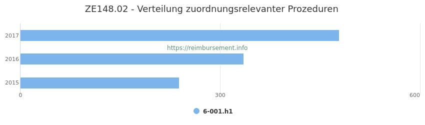 ZE148.02 Verteilung und Anzahl der zuordnungsrelevanten Prozeduren (OPS Codes) zum Zusatzentgelt (ZE) pro Jahr