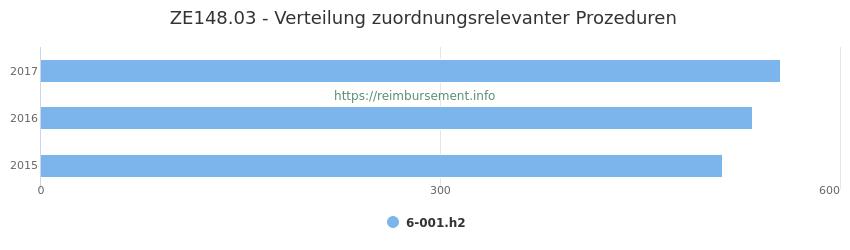 ZE148.03 Verteilung und Anzahl der zuordnungsrelevanten Prozeduren (OPS Codes) zum Zusatzentgelt (ZE) pro Jahr