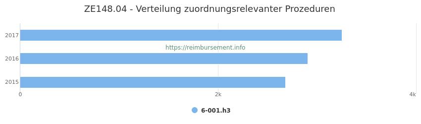 ZE148.04 Verteilung und Anzahl der zuordnungsrelevanten Prozeduren (OPS Codes) zum Zusatzentgelt (ZE) pro Jahr