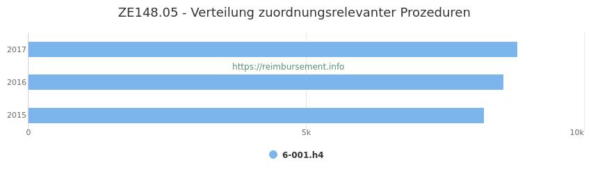 ZE148.05 Verteilung und Anzahl der zuordnungsrelevanten Prozeduren (OPS Codes) zum Zusatzentgelt (ZE) pro Jahr