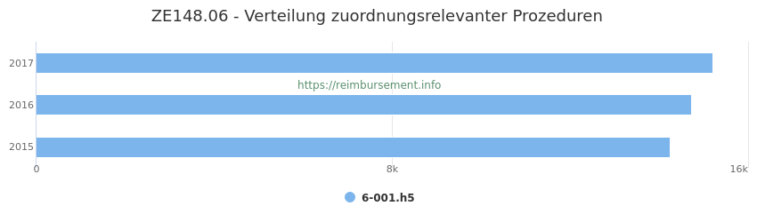 ZE148.06 Verteilung und Anzahl der zuordnungsrelevanten Prozeduren (OPS Codes) zum Zusatzentgelt (ZE) pro Jahr