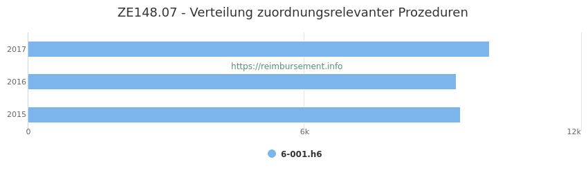 ZE148.07 Verteilung und Anzahl der zuordnungsrelevanten Prozeduren (OPS Codes) zum Zusatzentgelt (ZE) pro Jahr
