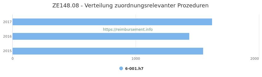 ZE148.08 Verteilung und Anzahl der zuordnungsrelevanten Prozeduren (OPS Codes) zum Zusatzentgelt (ZE) pro Jahr