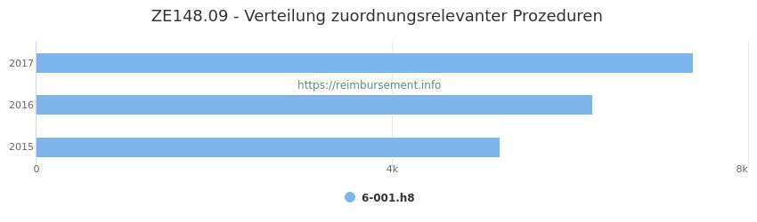 ZE148.09 Verteilung und Anzahl der zuordnungsrelevanten Prozeduren (OPS Codes) zum Zusatzentgelt (ZE) pro Jahr