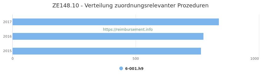 ZE148.10 Verteilung und Anzahl der zuordnungsrelevanten Prozeduren (OPS Codes) zum Zusatzentgelt (ZE) pro Jahr
