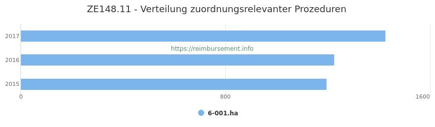 ZE148.11 Verteilung und Anzahl der zuordnungsrelevanten Prozeduren (OPS Codes) zum Zusatzentgelt (ZE) pro Jahr