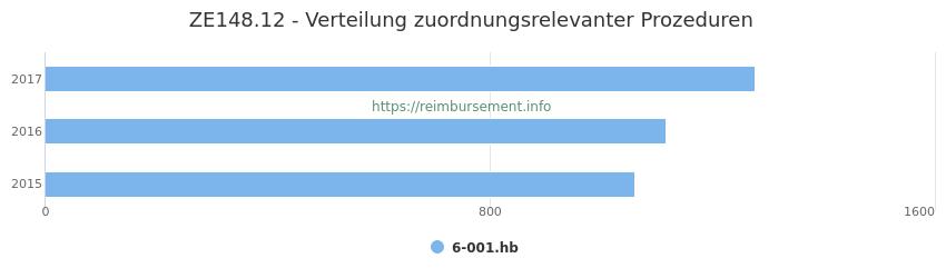 ZE148.12 Verteilung und Anzahl der zuordnungsrelevanten Prozeduren (OPS Codes) zum Zusatzentgelt (ZE) pro Jahr