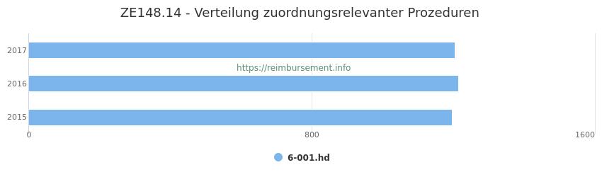 ZE148.14 Verteilung und Anzahl der zuordnungsrelevanten Prozeduren (OPS Codes) zum Zusatzentgelt (ZE) pro Jahr