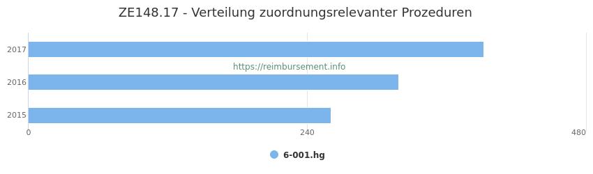 ZE148.17 Verteilung und Anzahl der zuordnungsrelevanten Prozeduren (OPS Codes) zum Zusatzentgelt (ZE) pro Jahr