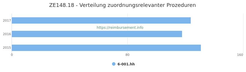 ZE148.18 Verteilung und Anzahl der zuordnungsrelevanten Prozeduren (OPS Codes) zum Zusatzentgelt (ZE) pro Jahr
