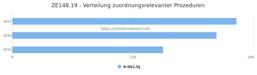 ZE148.19 Verteilung und Anzahl der zuordnungsrelevanten Prozeduren (OPS Codes) zum Zusatzentgelt (ZE) pro Jahr