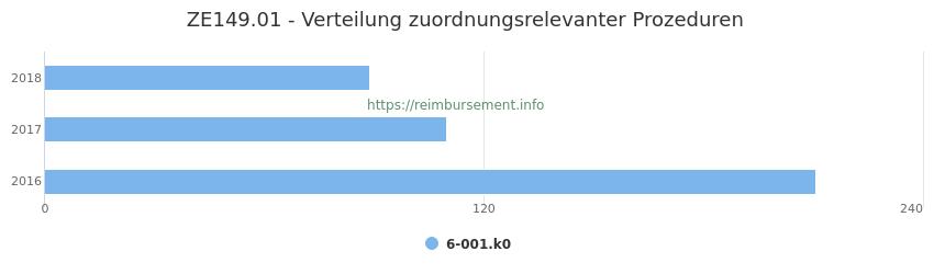 ZE149.01 Verteilung und Anzahl der zuordnungsrelevanten Prozeduren (OPS Codes) zum Zusatzentgelt (ZE) pro Jahr