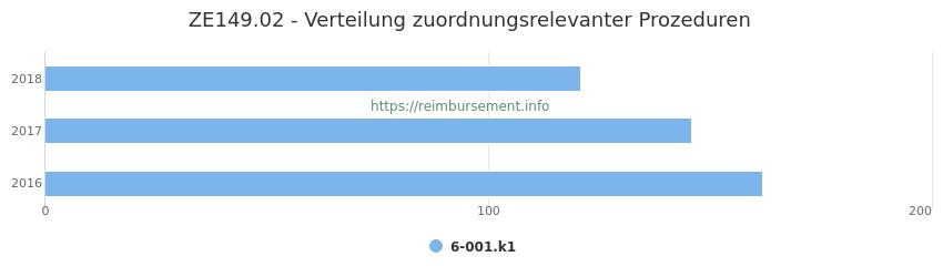 ZE149.02 Verteilung und Anzahl der zuordnungsrelevanten Prozeduren (OPS Codes) zum Zusatzentgelt (ZE) pro Jahr