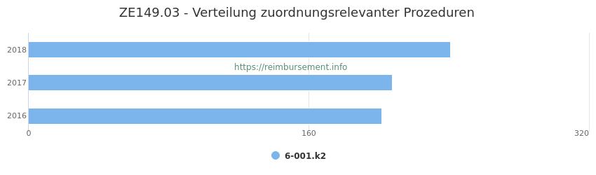 ZE149.03 Verteilung und Anzahl der zuordnungsrelevanten Prozeduren (OPS Codes) zum Zusatzentgelt (ZE) pro Jahr