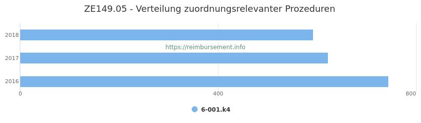 ZE149.05 Verteilung und Anzahl der zuordnungsrelevanten Prozeduren (OPS Codes) zum Zusatzentgelt (ZE) pro Jahr
