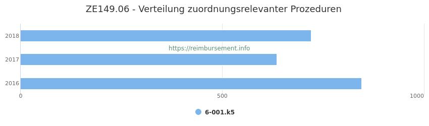 ZE149.06 Verteilung und Anzahl der zuordnungsrelevanten Prozeduren (OPS Codes) zum Zusatzentgelt (ZE) pro Jahr