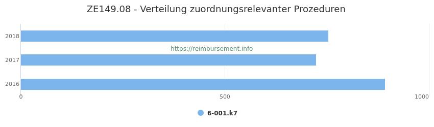 ZE149.08 Verteilung und Anzahl der zuordnungsrelevanten Prozeduren (OPS Codes) zum Zusatzentgelt (ZE) pro Jahr