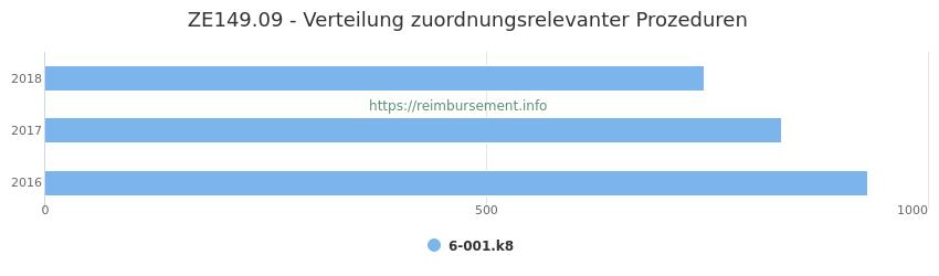 ZE149.09 Verteilung und Anzahl der zuordnungsrelevanten Prozeduren (OPS Codes) zum Zusatzentgelt (ZE) pro Jahr