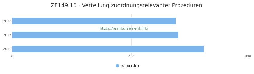 ZE149.10 Verteilung und Anzahl der zuordnungsrelevanten Prozeduren (OPS Codes) zum Zusatzentgelt (ZE) pro Jahr
