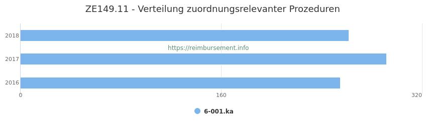 ZE149.11 Verteilung und Anzahl der zuordnungsrelevanten Prozeduren (OPS Codes) zum Zusatzentgelt (ZE) pro Jahr